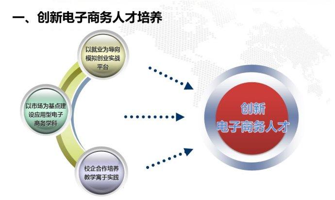 市场营销,国际贸易,管理,法律和现代物流的基本理论及基础知识,现代